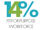Fit for purpose workforce