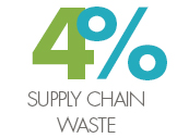 Supply chain waste
