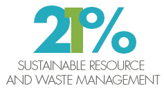 Sustainable resource and waste management